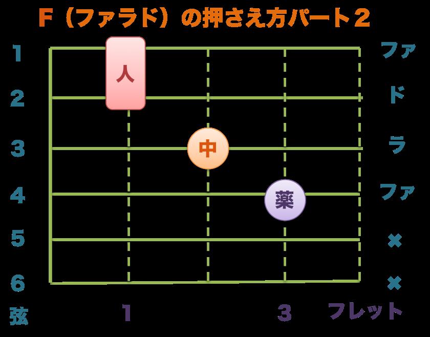 ローコードFパート2