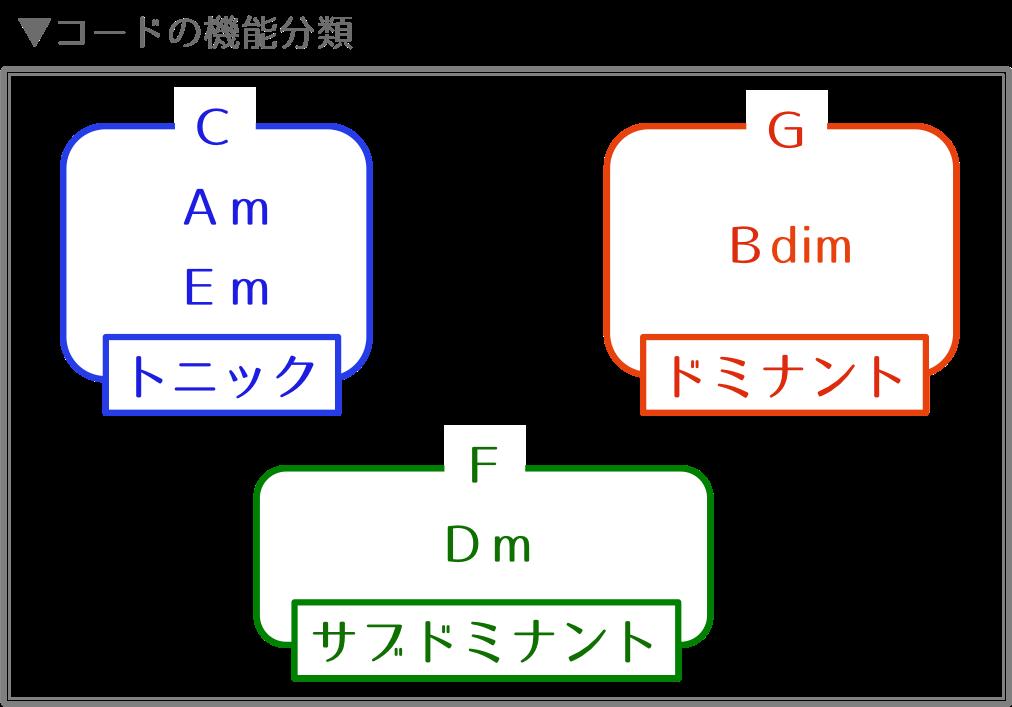 コードの機能分類